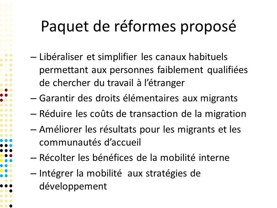 Paquet de réformes proposé – Libéraliser et simplifier les canaux habituels permettant aux personnes faiblement qualifiées de chercher du travail à létranger – Garantir des droits élémentaires aux migrants – Réduire les coûts de transaction de la migration – Améliorer les résultats pour les migrants et les communautés daccueil – Récolter les bénéfices de la mobilité interne – Intégrer la mobilité aux stratégies de développement