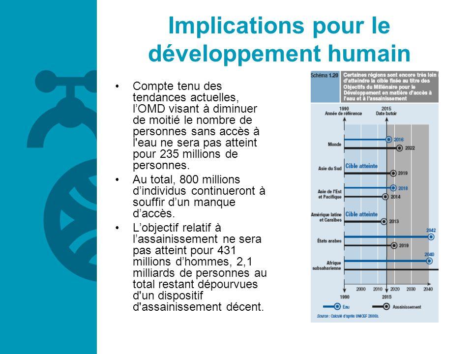 Implications pour le développement humain Compte tenu des tendances actuelles, lOMD visant à diminuer de moitié le nombre de personnes sans accès à l'