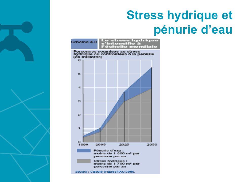 Stress hydrique et pénurie deau