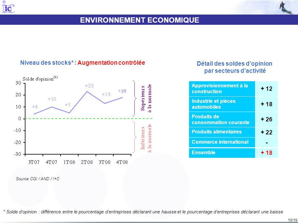 10/19 ENVIRONNEMENT ECONOMIQUE Source CGI / AND / I+C Niveau des stocks* : Augmentation contrôlée Détail des soldes dopinion par secteurs dactivité Ap