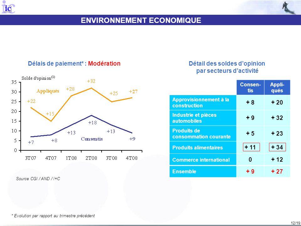 12/19 ENVIRONNEMENT ECONOMIQUE Source CGI / AND / I+C Délais de paiement* : Modération * Evolution par rapport au trimestre précédent Détail des solde