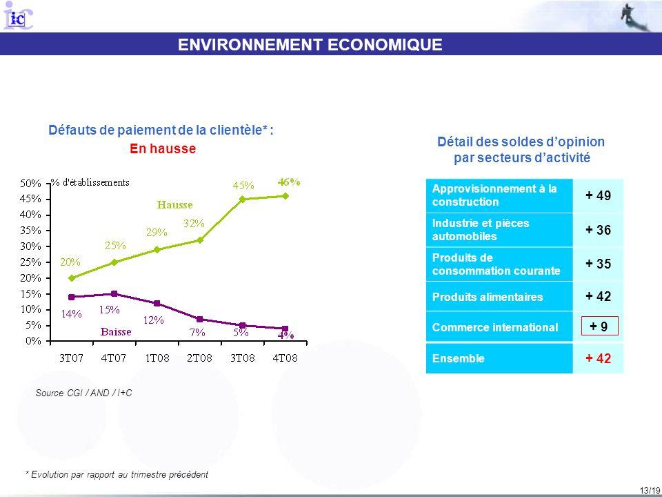 13/19 ENVIRONNEMENT ECONOMIQUE Source CGI / AND / I+C Défauts de paiement de la clientèle* : En hausse * Evolution par rapport au trimestre précédent
