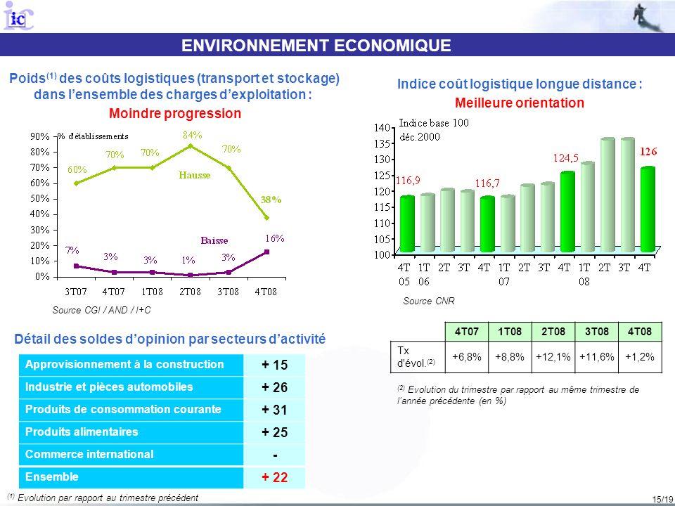 15/19 ENVIRONNEMENT ECONOMIQUE Source CGI / AND / I+C Poids (1) des coûts logistiques (transport et stockage) dans lensemble des charges dexploitation
