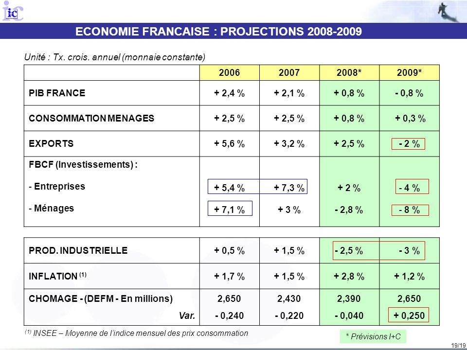 19/19 ECONOMIE FRANCAISE : PROJECTIONS 2008-2009 - B - POINT CONJONCTUREL ET PREVISIONS INTERIM 2T08 200620072008*2009* PIB FRANCE+ 2,4 %+ 2,1 %+ 0,8 %- 0,8 % CONSOMMATION MENAGES+ 2,5 % + 0,8 % + 0,3 % EXPORTS+ 5,6 %+ 3,2 %+ 2,5 %- 2 % FBCF (Investissements) : - Entreprises - Ménages + 5,4 % + 7,1 % + 7,3 % + 3 % + 2 % - 2,8 % - 4 % - 8 % PROD.
