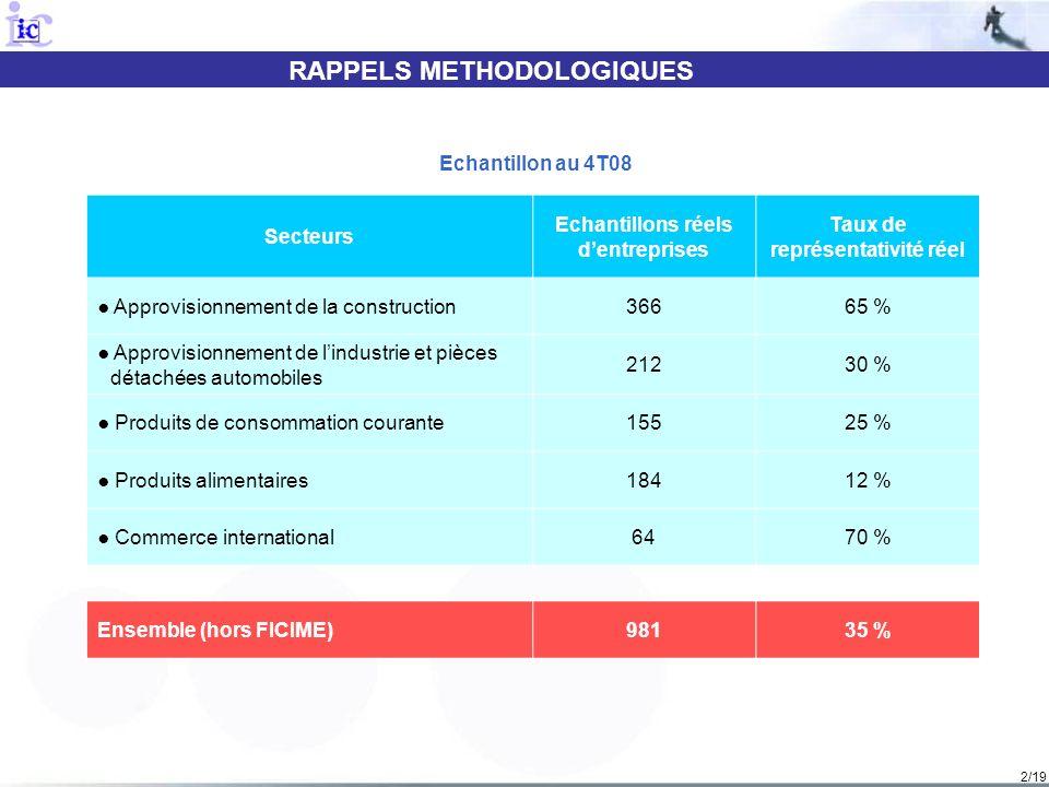 2/19 RAPPELS METHODOLOGIQUES Secteurs Echantillons réels dentreprises Taux de représentativité réel Approvisionnement de la construction36665 % Approvisionnement de lindustrie et pièces détachées automobiles 21230 % Produits de consommation courante15525 % Produits alimentaires18412 % Commerce international6470 % Ensemble (hors FICIME)98135 % Echantillon au 4T08