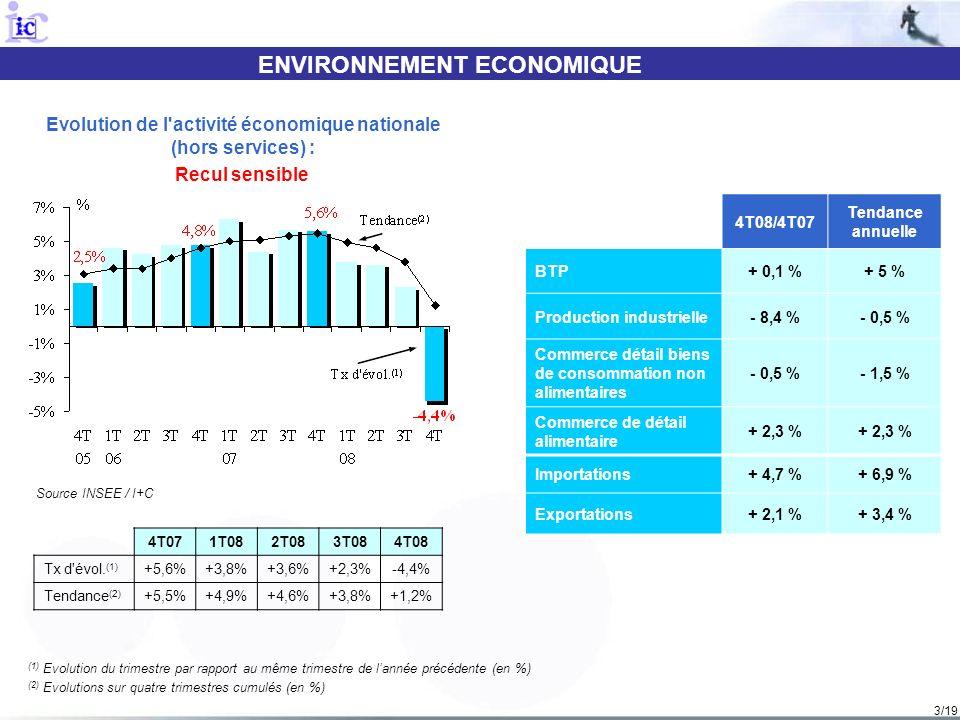 3/19 ENVIRONNEMENT ECONOMIQUE Source INSEE / I+C Evolution de l activité économique nationale (hors services) : Recul sensible (1) Evolution du trimestre par rapport au même trimestre de lannée précédente (en %) (2) Evolutions sur quatre trimestres cumulés (en %) 4T08/4T07 Tendance annuelle BTP+ 0,1 %+ 5 % Production industrielle- 8,4 %- 0,5 % Commerce détail biens de consommation non alimentaires - 0,5 %- 1,5 % Commerce de détail alimentaire + 2,3 % Importations+ 4,7 %+ 6,9 % Exportations+ 2,1 %+ 3,4 % 4T071T082T083T084T08 Tx d évol.