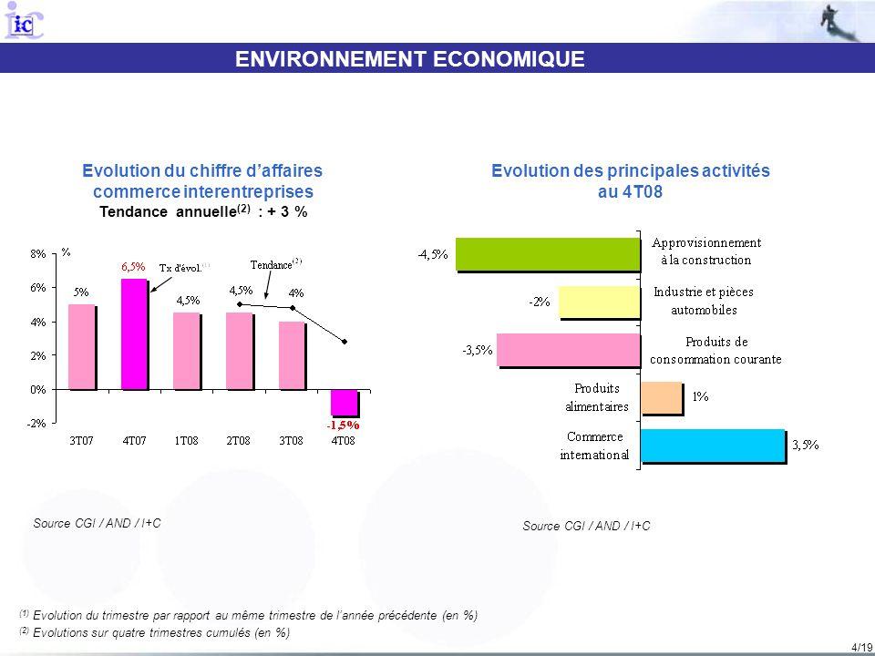 4/19 ENVIRONNEMENT ECONOMIQUE Source CGI / AND / I+C Evolution du chiffre daffaires commerce interentreprises Tendance annuelle (2) : + 3 % Evolution des principales activités au 4T08 Source CGI / AND / I+C (1) Evolution du trimestre par rapport au même trimestre de lannée précédente (en %) (2) Evolutions sur quatre trimestres cumulés (en %)