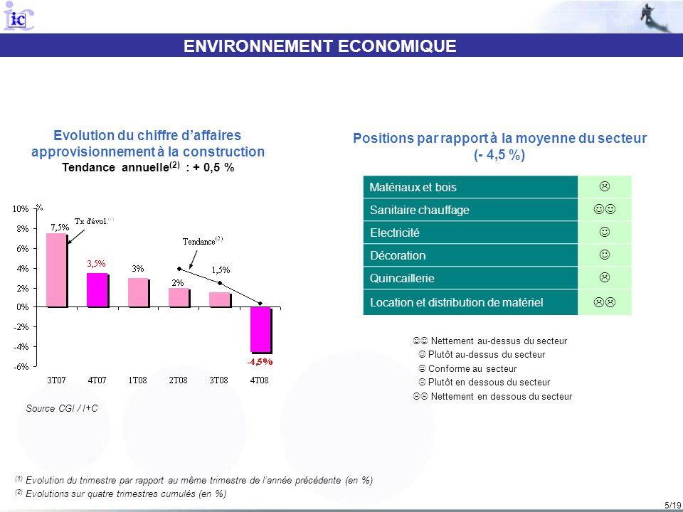 5/19 ENVIRONNEMENT ECONOMIQUE (1) Evolution du trimestre par rapport au même trimestre de lannée précédente (en %) (2) Evolutions sur quatre trimestre