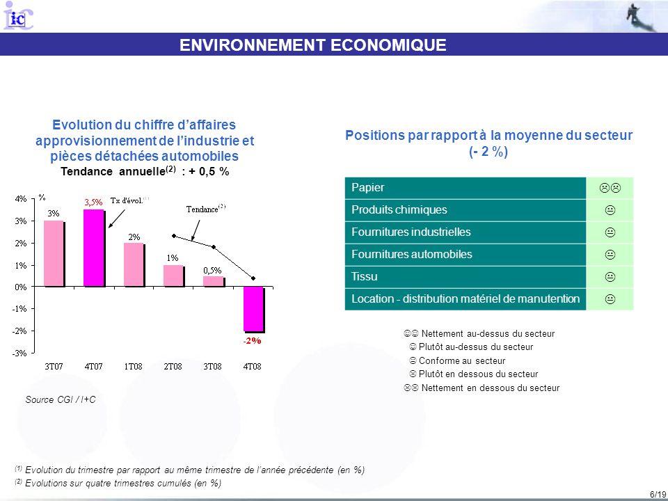 6/19 ENVIRONNEMENT ECONOMIQUE (1) Evolution du trimestre par rapport au même trimestre de lannée précédente (en %) (2) Evolutions sur quatre trimestre
