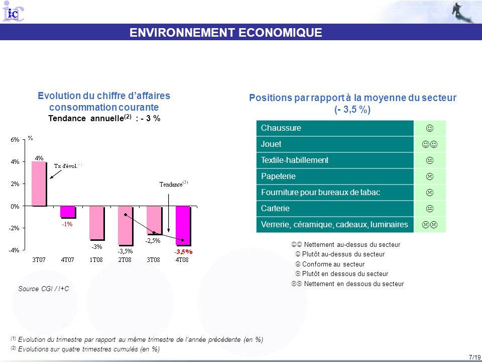 7/19 ENVIRONNEMENT ECONOMIQUE (1) Evolution du trimestre par rapport au même trimestre de lannée précédente (en %) (2) Evolutions sur quatre trimestres cumulés (en %) Evolution du chiffre daffaires consommation courante Tendance annuelle (2) : - 3 % Nettement au-dessus du secteur Plutôt au-dessus du secteur Conforme au secteur Plutôt en dessous du secteur Nettement en dessous du secteur Positions par rapport à la moyenne du secteur (- 3,5 %) Source CGI / I+C Chaussure Jouet Textile-habillement Papeterie Fourniture pour bureaux de tabac Carterie Verrerie, céramique, cadeaux, luminaires