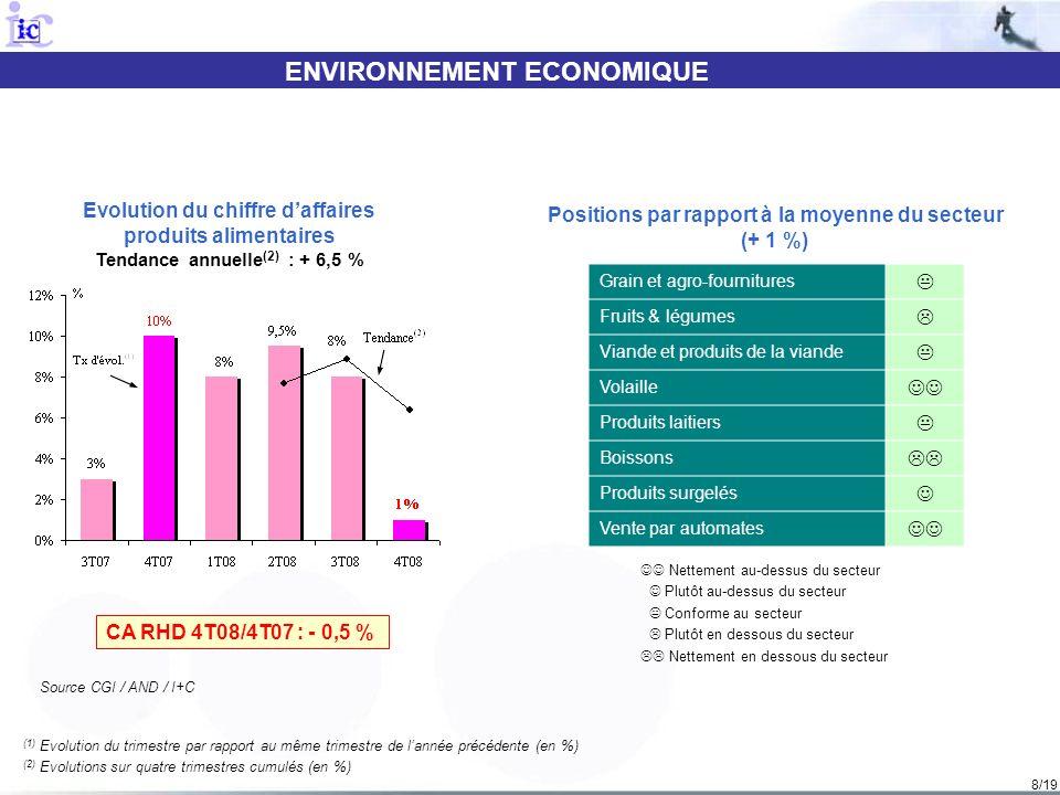 8/19 ENVIRONNEMENT ECONOMIQUE (1) Evolution du trimestre par rapport au même trimestre de lannée précédente (en %) (2) Evolutions sur quatre trimestre