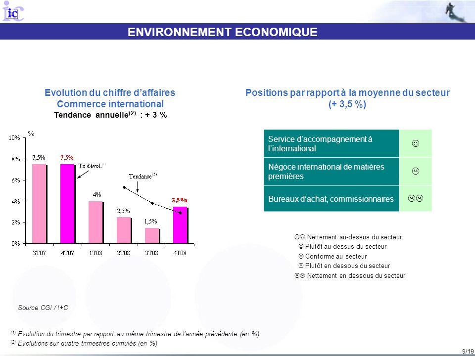 9/19 ENVIRONNEMENT ECONOMIQUE (1) Evolution du trimestre par rapport au même trimestre de lannée précédente (en %) (2) Evolutions sur quatre trimestres cumulés (en %) Evolution du chiffre daffaires Commerce international Tendance annuelle (2) : + 3 % Nettement au-dessus du secteur Plutôt au-dessus du secteur Conforme au secteur Plutôt en dessous du secteur Nettement en dessous du secteur Positions par rapport à la moyenne du secteur (+ 3,5 %) Source CGI / I+C Service daccompagnement à linternational Négoce international de matières premières Bureaux dachat, commissionnaires