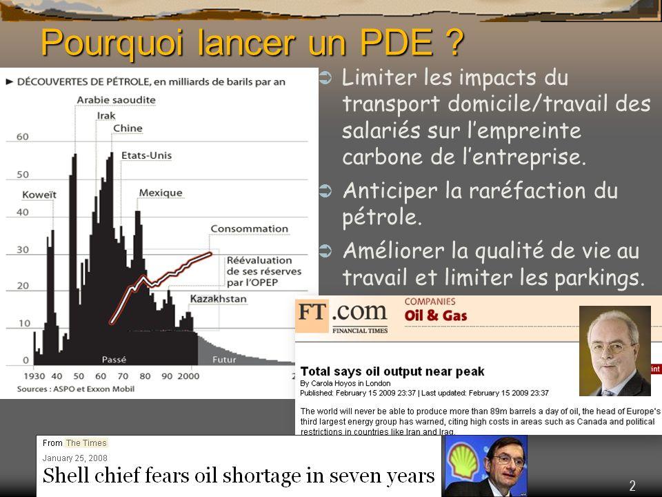 2 Pourquoi lancer un PDE ? Limiter les impacts du transport domicile/travail des salariés sur lempreinte carbone de lentreprise. Anticiper la raréfact
