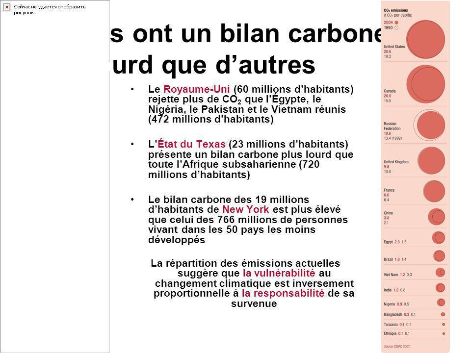 Certains ont un bilan carbone plus lourd que dautres Le Royaume-Uni (60 millions dhabitants) rejette plus de CO 2 que lÉgypte, le Nigéria, le Pakistan et le Vietnam réunis (472 millions dhabitants) LÉtat du Texas (23 millions dhabitants) présente un bilan carbone plus lourd que toute lAfrique subsaharienne (720 millions dhabitants) Le bilan carbone des 19 millions dhabitants de New York est plus élevé que celui des 766 millions de personnes vivant dans les 50 pays les moins développés La répartition des émissions actuelles suggère que la vulnérabilité au changement climatique est inversement proportionnelle à la responsabilité de sa survenue