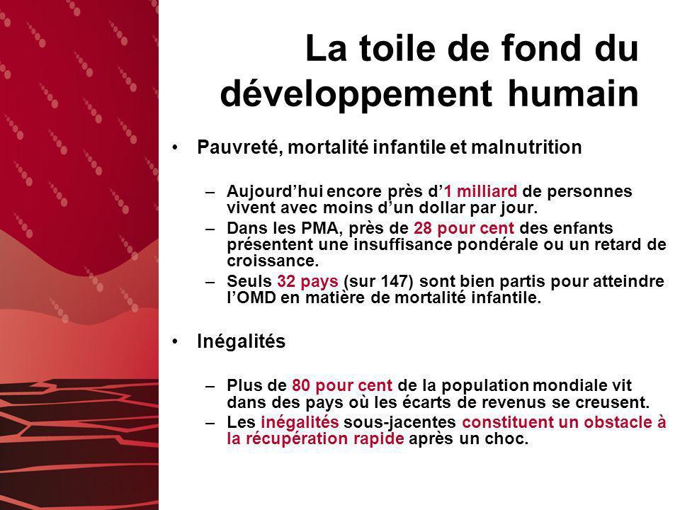 La toile de fond du développement humain Pauvreté, mortalité infantile et malnutrition –Aujourdhui encore près d1 milliard de personnes vivent avec moins dun dollar par jour.