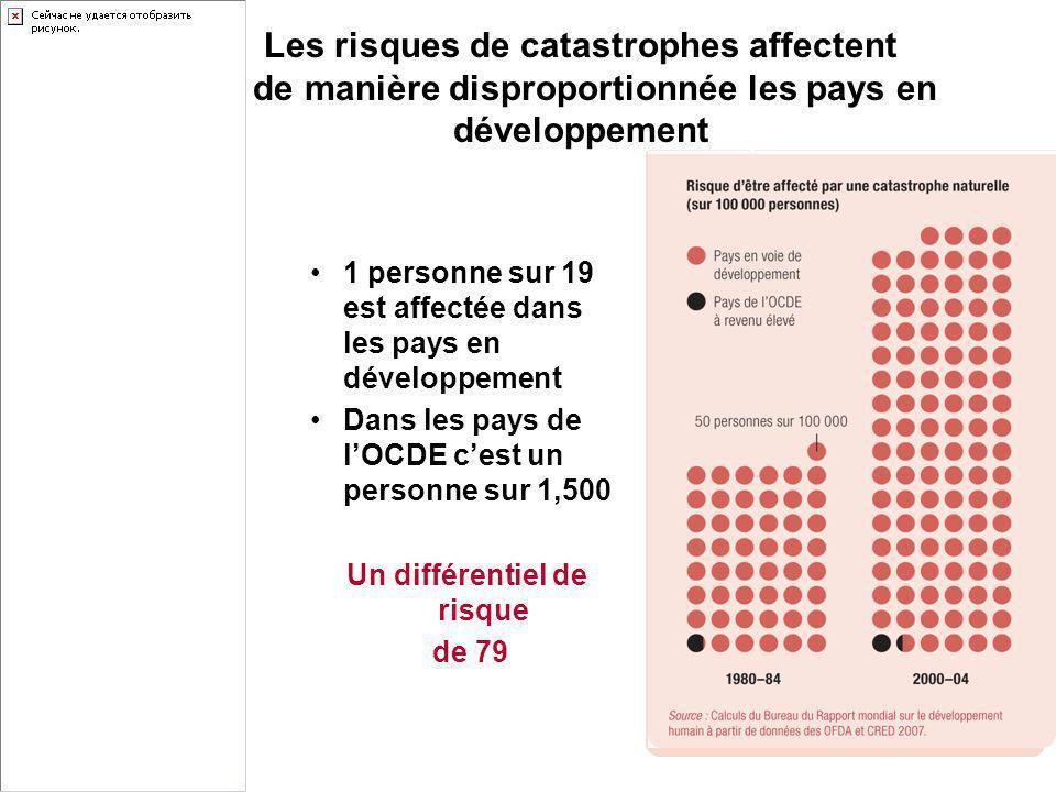 Les risques de catastrophes affectent de manière disproportionnée les pays en développement 1 personne sur 19 est affectée dans les pays en développement Dans les pays de lOCDE cest un personne sur 1,500 Un différentiel de risque de 79