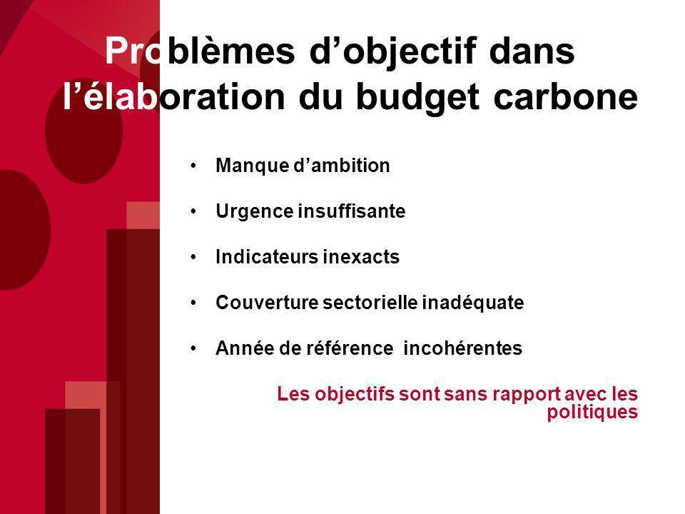 Problèmes dobjectif dans lélaboration du budget carbone Manque dambition Urgence insuffisante Indicateurs inexacts Couverture sectorielle inadéquate Année de référence incohérentes Les objectifs sont sans rapport avec les politiques