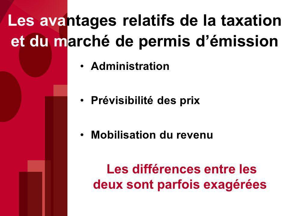 Les avantages relatifs de la taxation et du marché de permis démission Administration Prévisibilité des prix Mobilisation du revenu Les différences entre les deux sont parfois exagérées