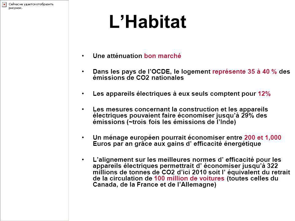 LHabitat Une atténuation bon marché Dans les pays de lOCDE, le logement représente 35 à 40 % des émissions de CO2 nationales Les appareils électriques