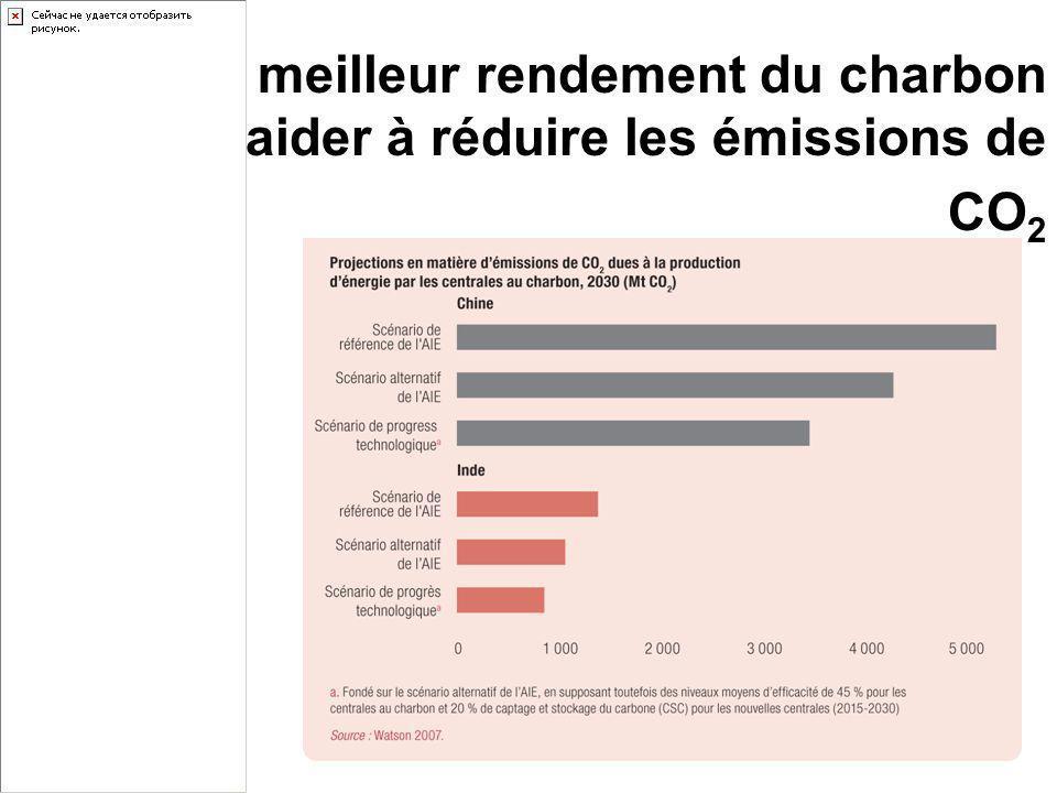 Un meilleur rendement du charbon pourrait aider à réduire les émissions de CO 2
