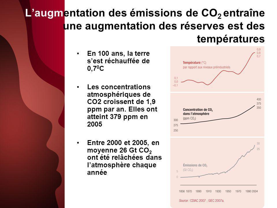 Laugmentation des émissions de CO 2 entraîne une augmentation des réserves est des températures En 100 ans, la terre sest réchauffée de 0,7 0 C Les concentrations atmosphériques de CO2 croissent de 1,9 ppm par an.