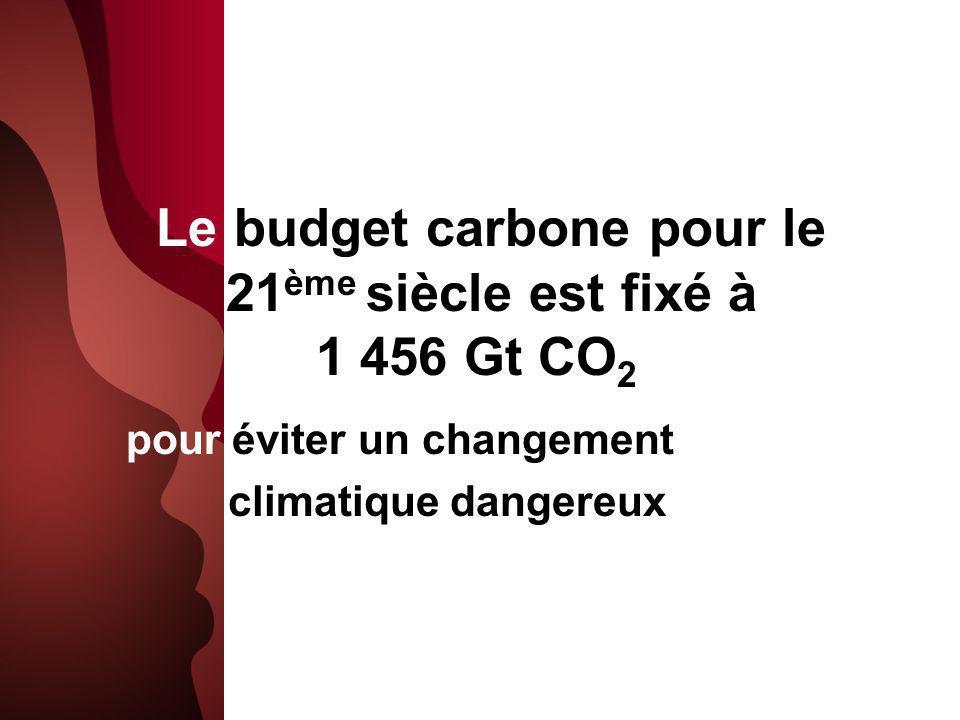 Le budget carbone pour le 21 ème siècle est fixé à 1 456 Gt CO 2 pour éviter un changement climatique dangereux