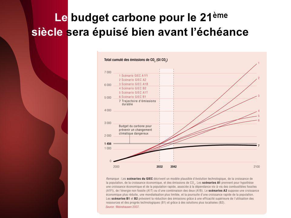 Le budget carbone pour le 21 ème siècle sera épuisé bien avant léchéance