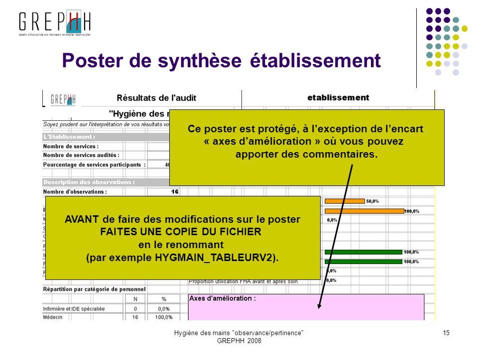 Hygiène des mains observance/pertinence GREPHH 2008 15 Poster de synthèse établissement Ce poster est protégé, à lexception de lencart « axes damélioration » où vous pouvez apporter des commentaires.