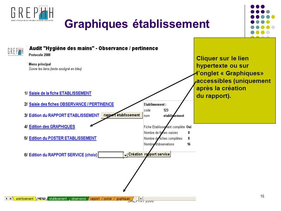 Hygiène des mains observance/pertinence GREPHH 2008 16 Graphiques établissement Cliquer sur le lien hypertexte ou sur longlet « Graphiques» accessibles (uniquement après la création du rapport).