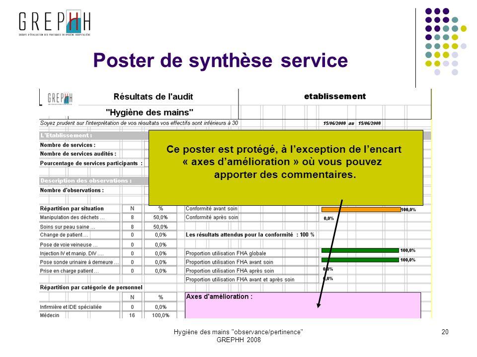 Hygiène des mains observance/pertinence GREPHH 2008 20 Poster de synthèse service Ce poster est protégé, à lexception de lencart « axes damélioration » où vous pouvez apporter des commentaires.