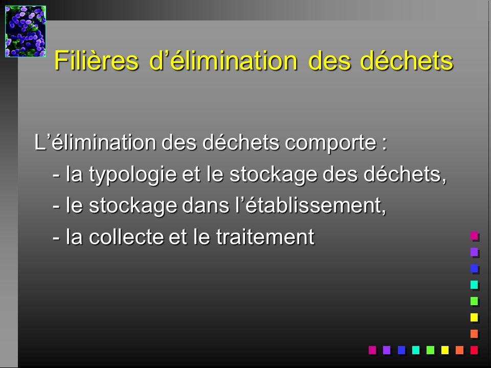 Filières délimination des déchets Lélimination des déchets comporte : - la typologie et le stockage des déchets, - le stockage dans létablissement, -