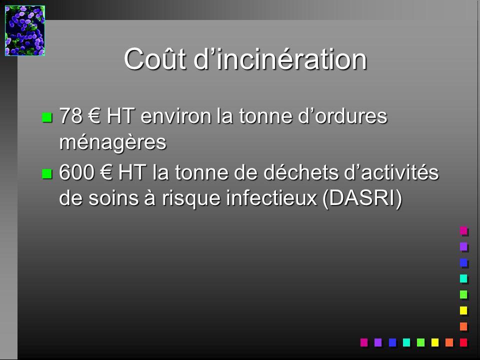 Coût dincinération n 78 HT environ la tonne dordures ménagères n 600 HT la tonne de déchets dactivités de soins à risque infectieux (DASRI)