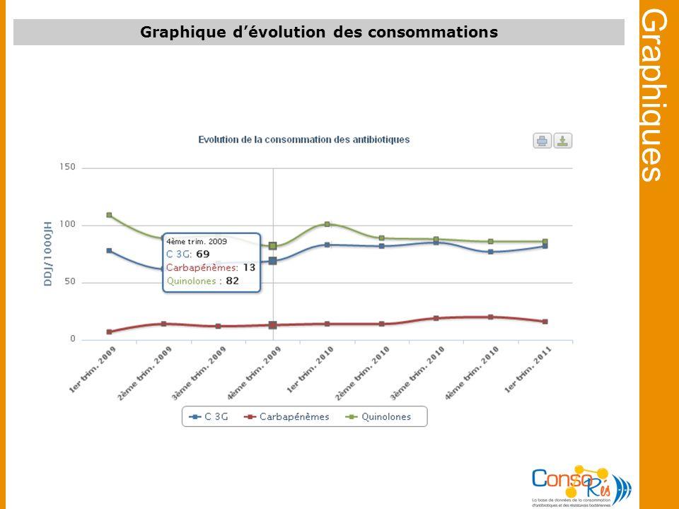 Graphique dévolution des consommations