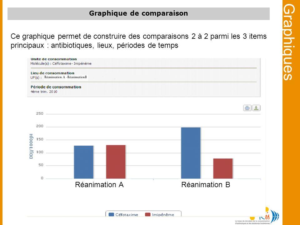 Ce graphique permet de construire des comparaisons 2 à 2 parmi les 3 items principaux : antibiotiques, lieux, périodes de temps Graphique de comparais