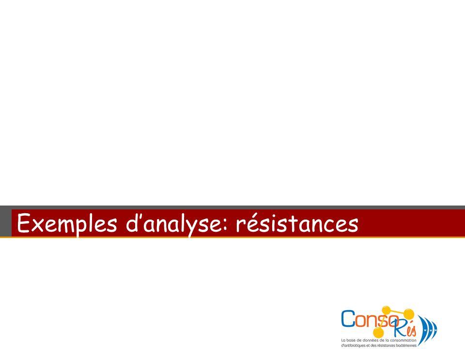 Exemples danalyse: résistances