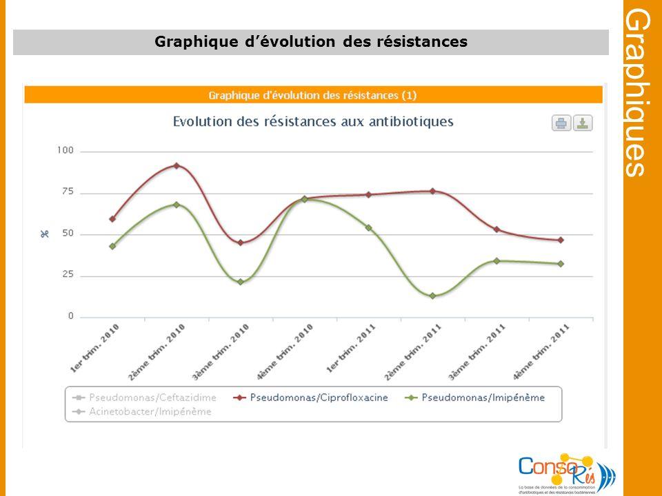 Graphiques Graphique dévolution des résistances