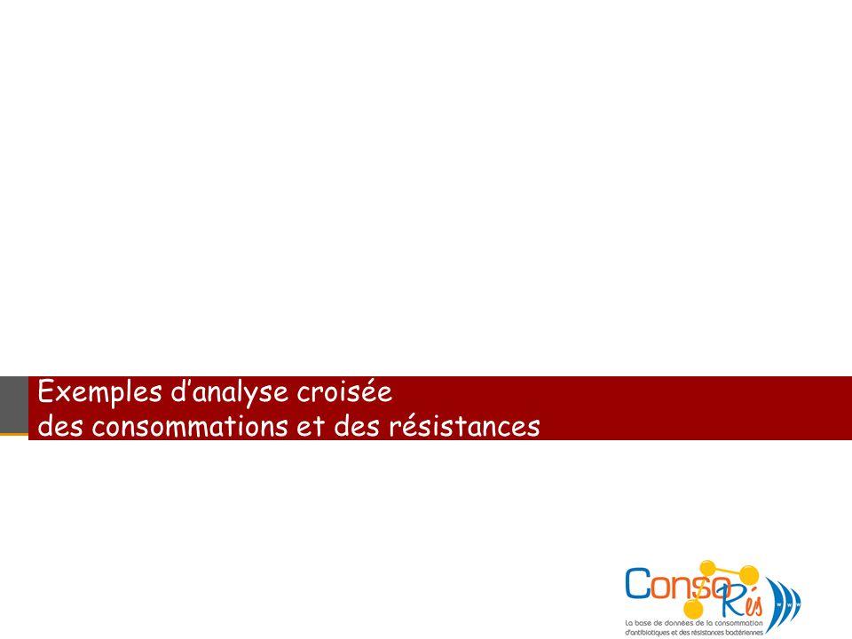 Exemples danalyse croisée des consommations et des résistances