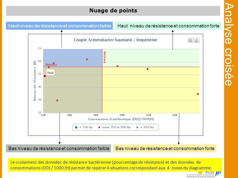Analyse croisée Bas niveau de résistance et consommation faibleBas niveau de résistance et consommation forte Haut niveau de résistance et consommatio