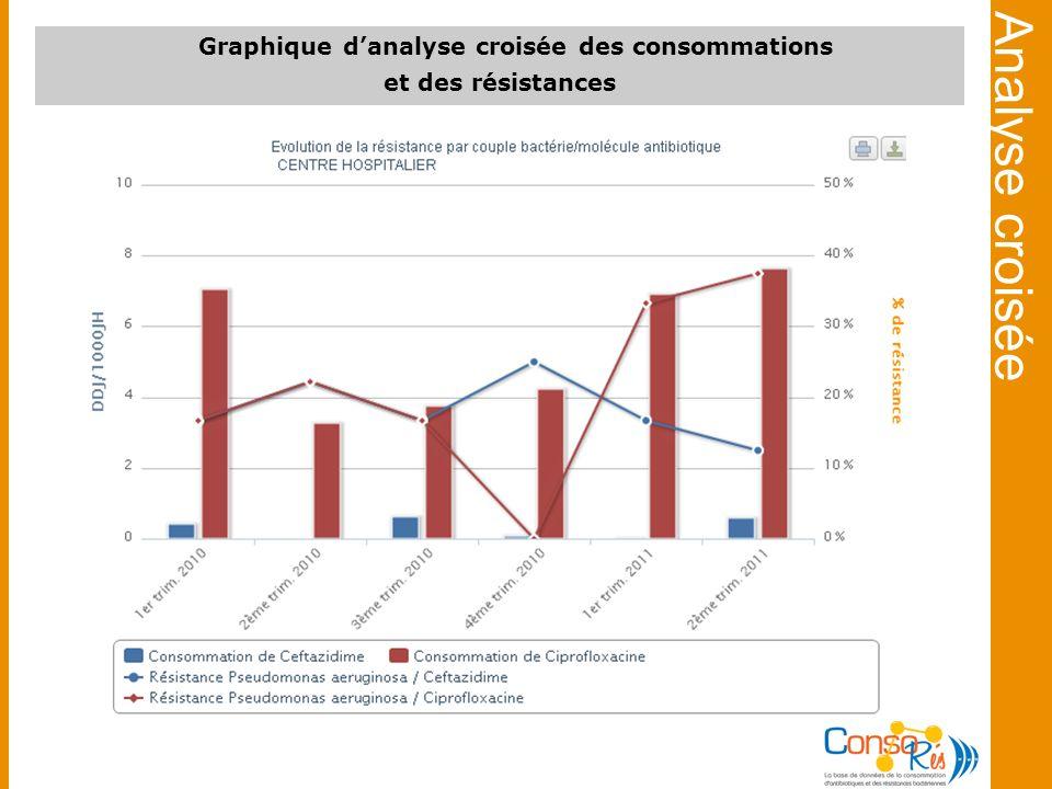 Graphique danalyse croisée des consommations et des résistances Analyse croisée