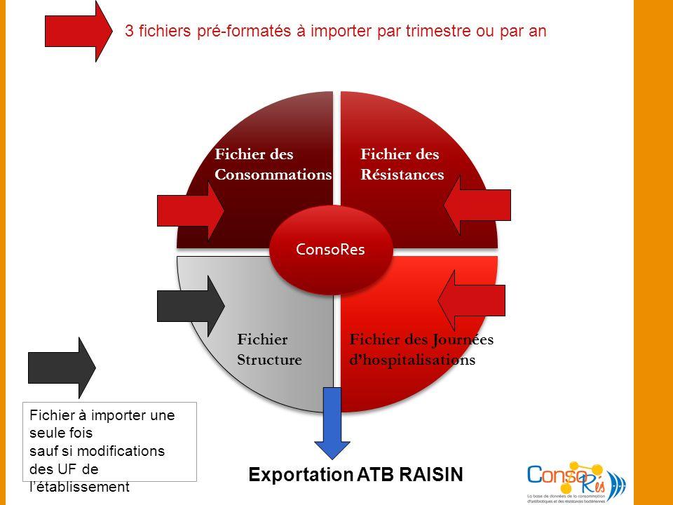 Exportation des données dans ATB RAISIN Exportation des consommations dantibiotiques dun établissement en 2010 vers ATB Raisin