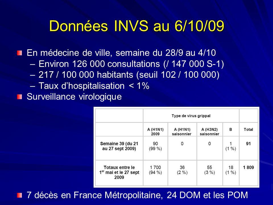 Données INVS au 6/10/09 En médecine de ville, semaine du 28/9 au 4/10 –Environ 126 000 consultations (/ 147 000 S-1) –217 / 100 000 habitants (seuil 1