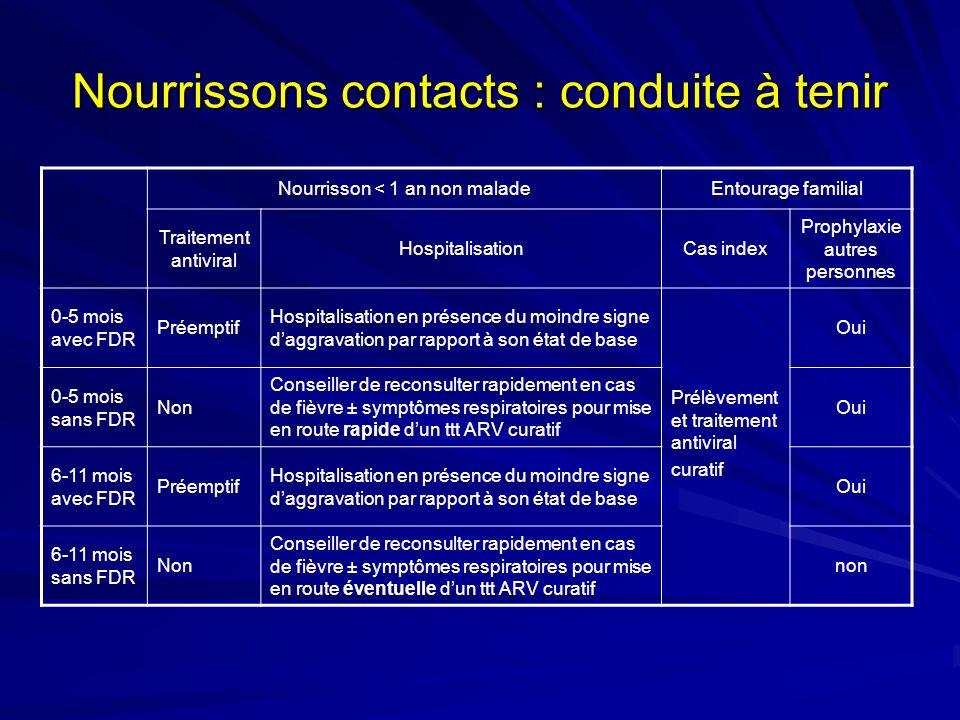 Nourrissons contacts : conduite à tenir Nourrisson < 1 an non maladeEntourage familial Traitement antiviral HospitalisationCas index Prophylaxie autre