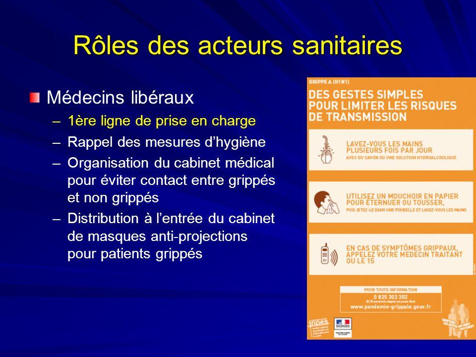 Rôles des acteurs sanitaires Médecins libéraux –1ère ligne de prise en charge –Rappel des mesures dhygiène –Organisation du cabinet médical pour évite