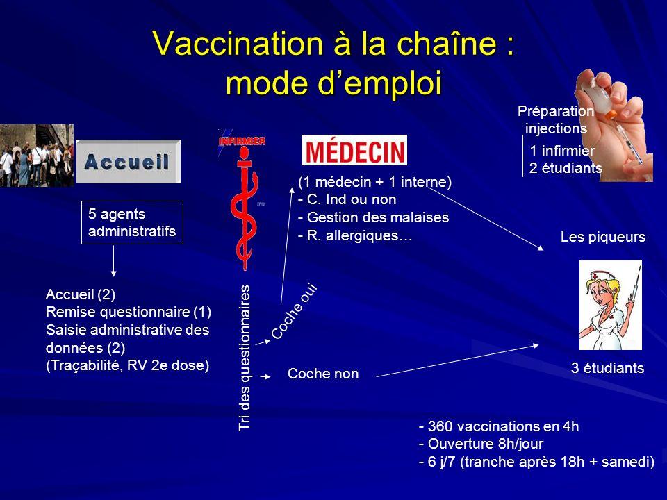 Vaccination à la chaîne : mode demploi 5 agents administratifs Accueil (2) Remise questionnaire (1) Saisie administrative des données (2) (Traçabilité