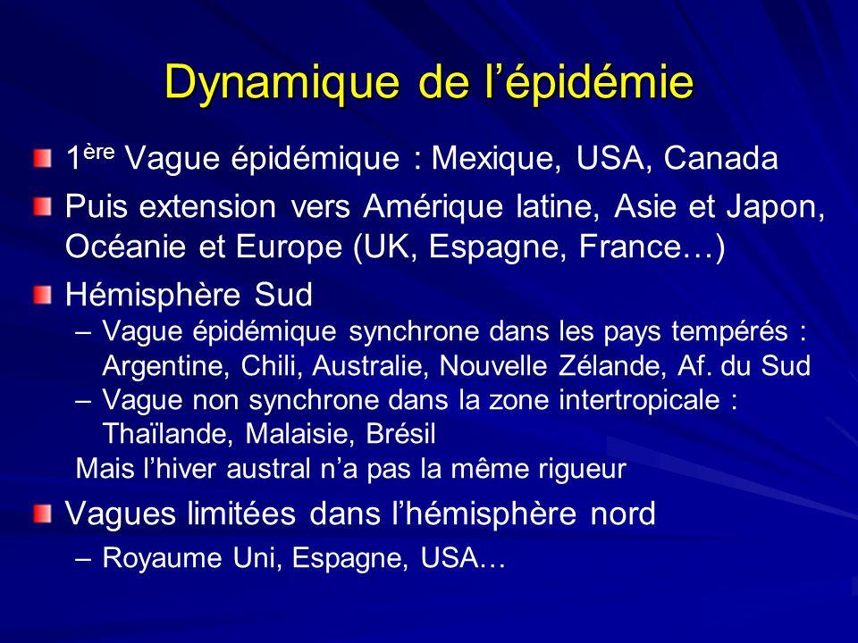 Dynamique de lépidémie 1 ère Vague épidémique : Mexique, USA, Canada Puis extension vers Amérique latine, Asie et Japon, Océanie et Europe (UK, Espagn