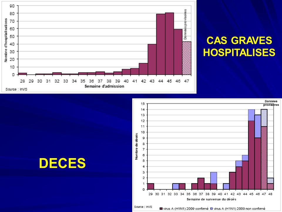 CAS GRAVES HOSPITALISES DECES