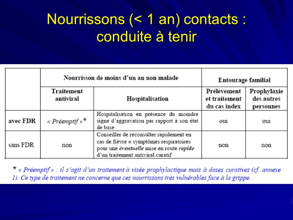 Nourrissons (< 1 an) contacts : conduite à tenir