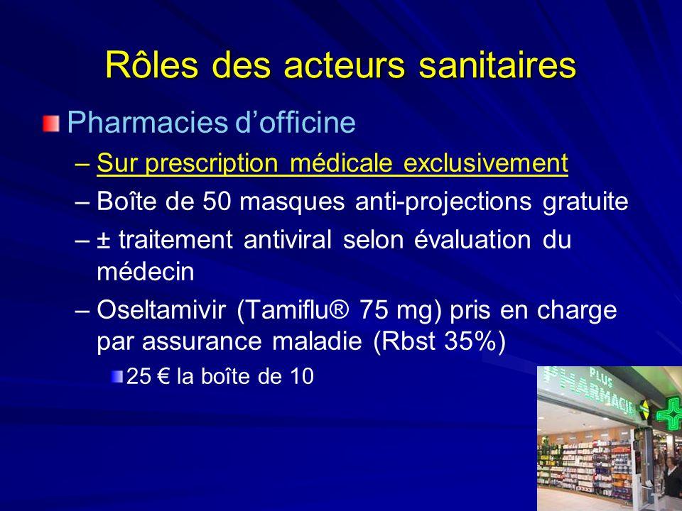 Rôles des acteurs sanitaires Pharmacies dofficine –Sur prescription médicale exclusivement –Boîte de 50 masques anti-projections gratuite –± traitement antiviral selon évaluation du médecin –Oseltamivir (Tamiflu® 75 mg) pris en charge par assurance maladie (Rbst 35%) 25 la boîte de 10