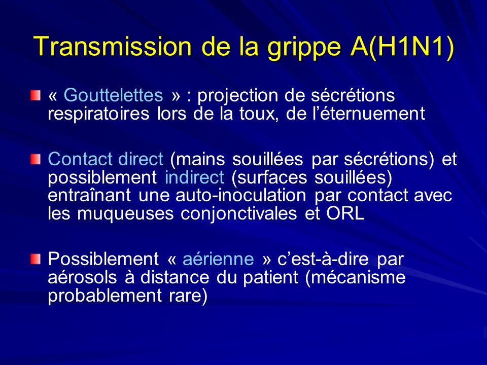 Transmission de la grippe A(H1N1) « Gouttelettes » : projection de sécrétions respiratoires lors de la toux, de léternuement Contact direct (mains souillées par sécrétions) et possiblement indirect (surfaces souillées) entraînant une auto-inoculation par contact avec les muqueuses conjonctivales et ORL Possiblement « aérienne » cest-à-dire par aérosols à distance du patient (mécanisme probablement rare)