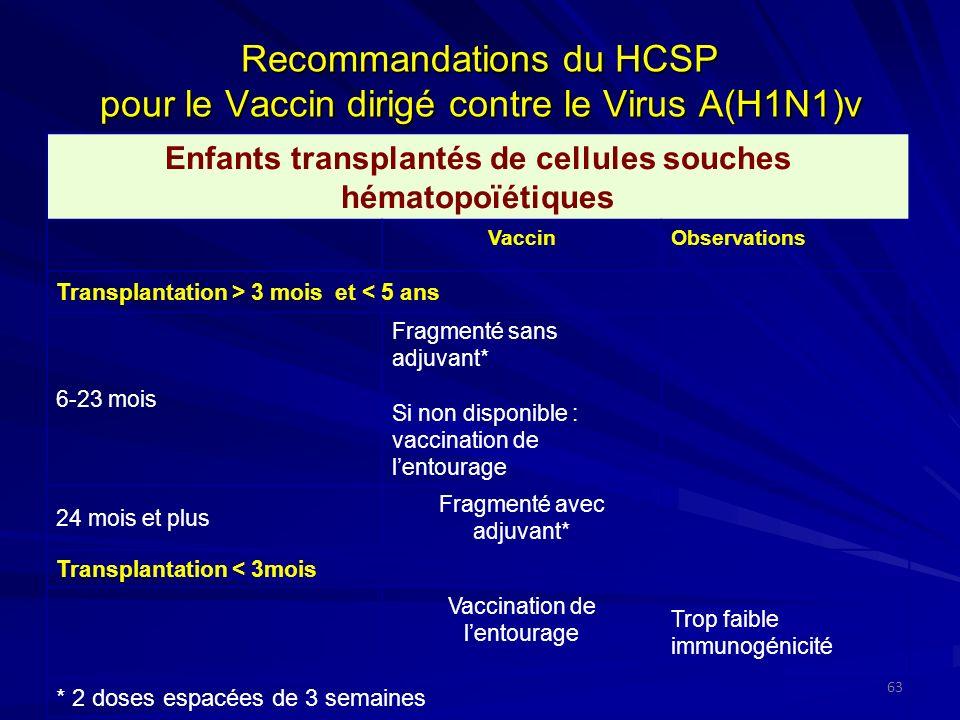 Recommandations du HCSP pour le Vaccin dirigé contre le Virus A(H1N1)v 63 Enfants transplantés de cellules souches hématopoïétiques VaccinObservations Transplantation > 3 mois et < 5 ans 6-23 mois Fragmenté sans adjuvant* Si non disponible : vaccination de lentourage 24 mois et plus Fragmenté avec adjuvant* Transplantation < 3mois Vaccination de lentourage Trop faible immunogénicité * 2 doses espacées de 3 semaines